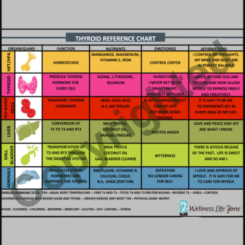 thyroid reference chart